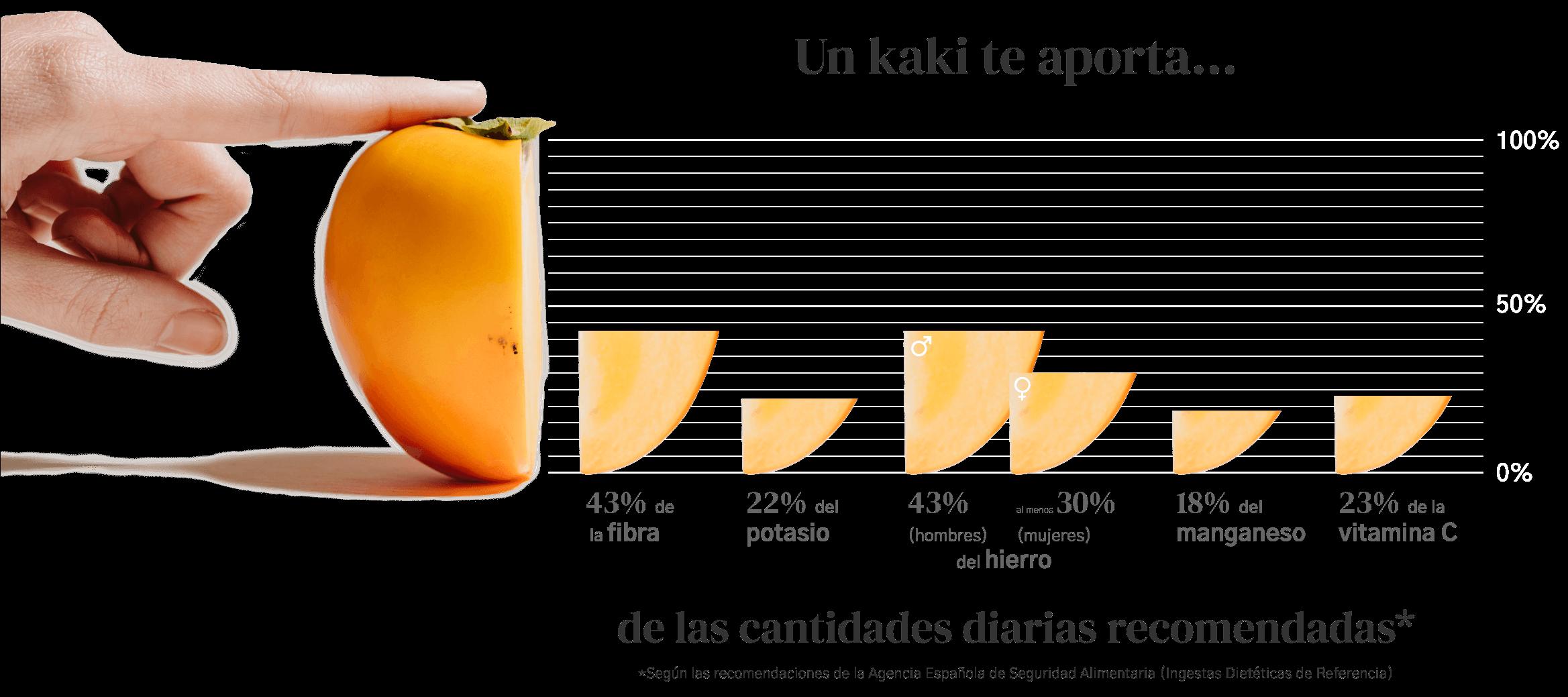 Información Nutricional del Kaki Persimon®